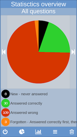 Cloud exam statistics